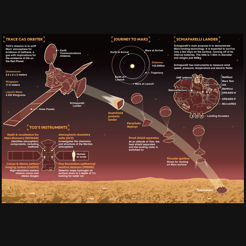 ExoMars Mission Infographic