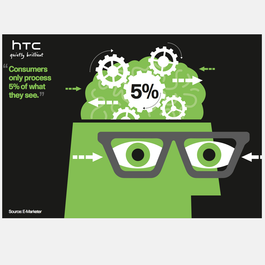 HTC Process information