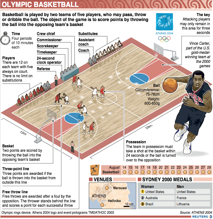 Olympic Basketball infographic