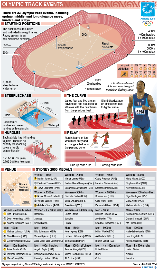 Olympic track infographic