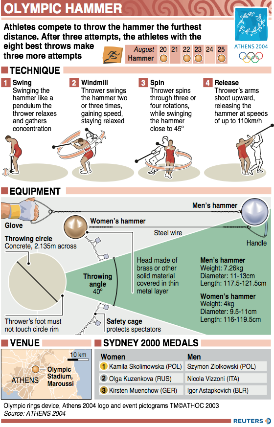 Olympic Hammer infographic