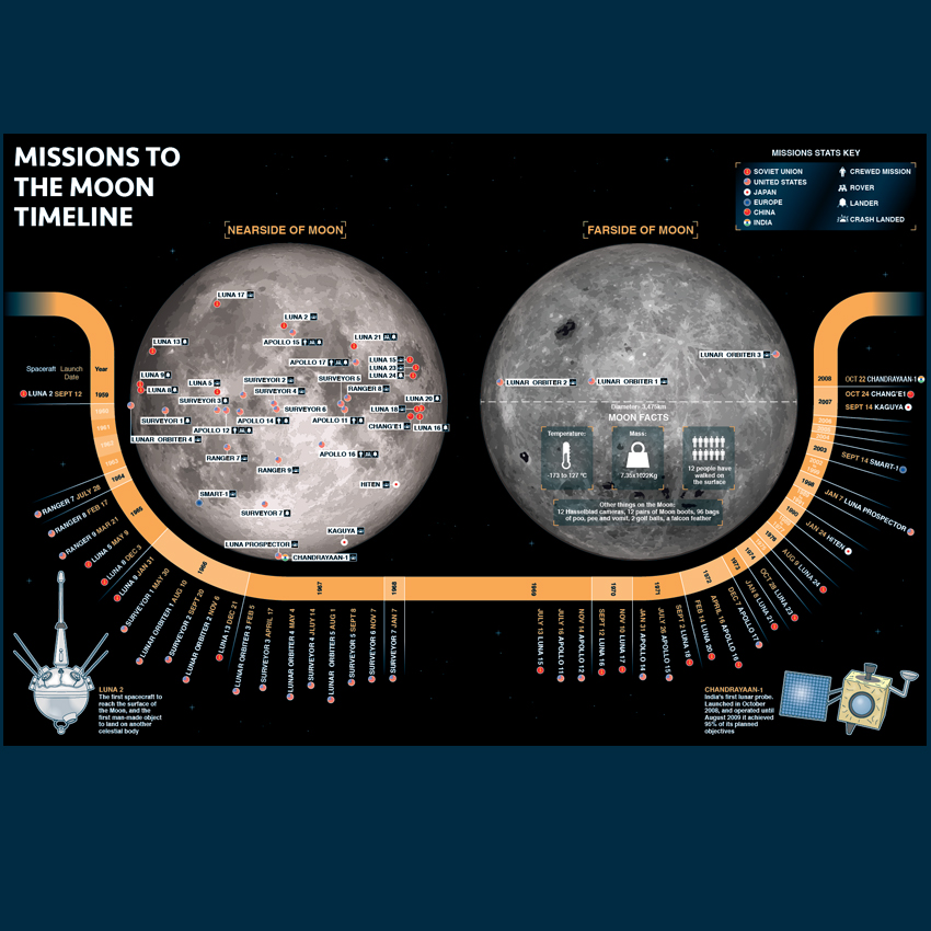 Infographic missions to the moon