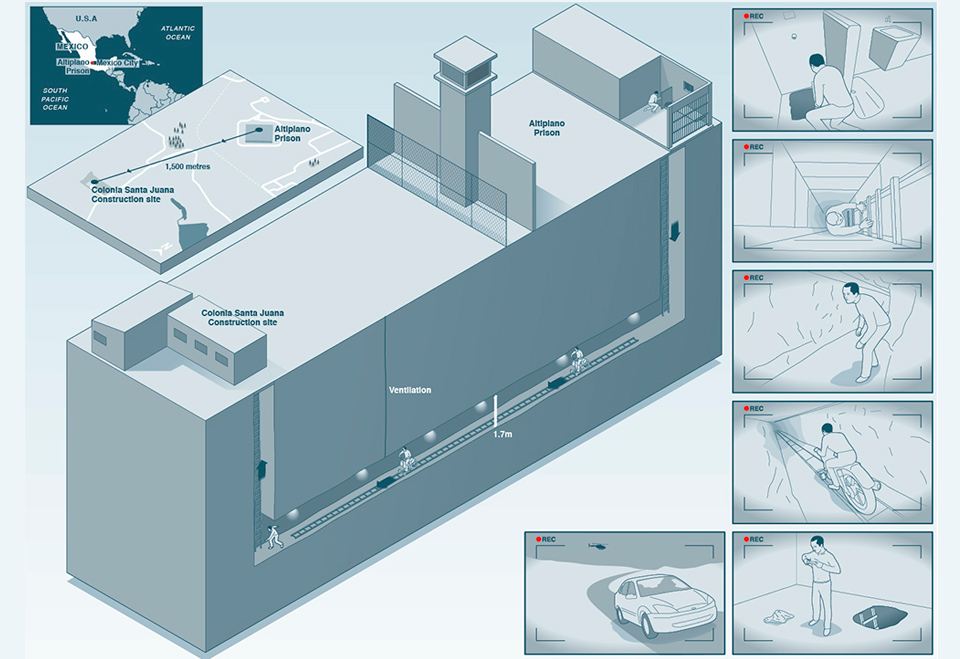 El Chapo prison tunnel escape infographic
