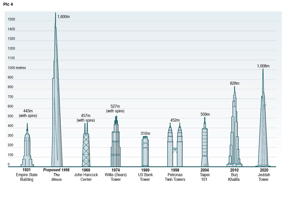 Tall building comparison