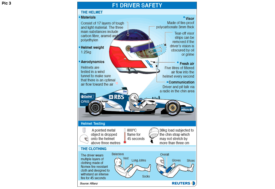 F1 Driver Safety