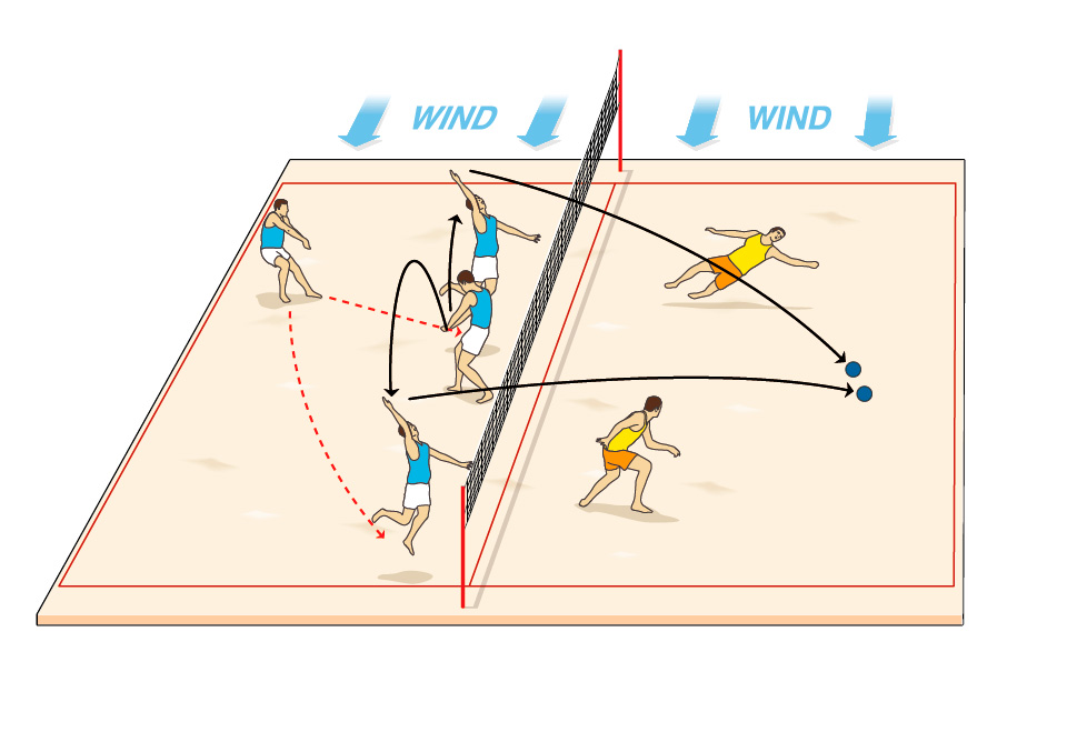 Beach volleyball tactics