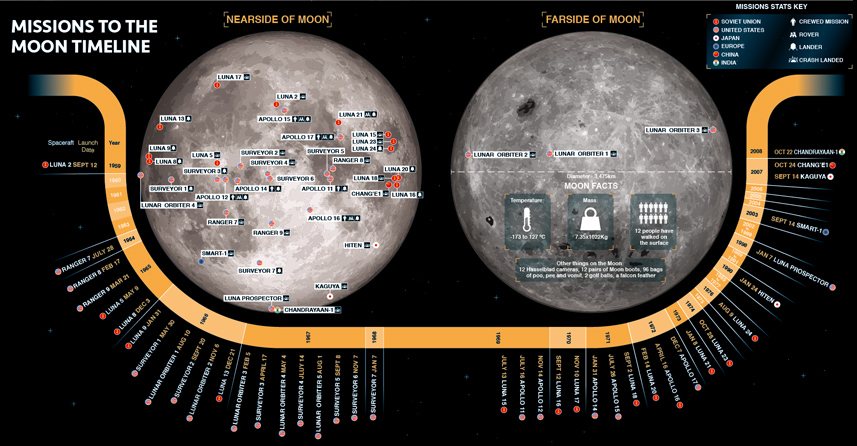 Moon mission Infographics