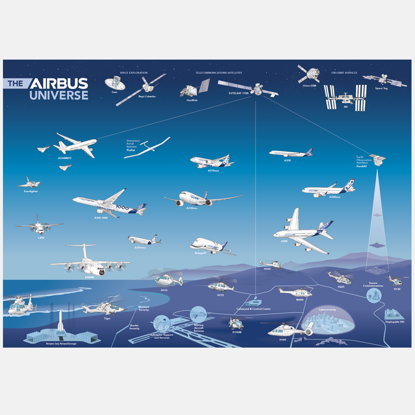 Airbus aircraft infographic